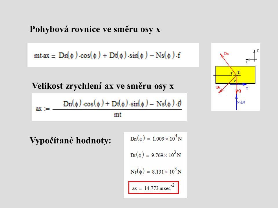 Pohybová rovnice ve směru osy x