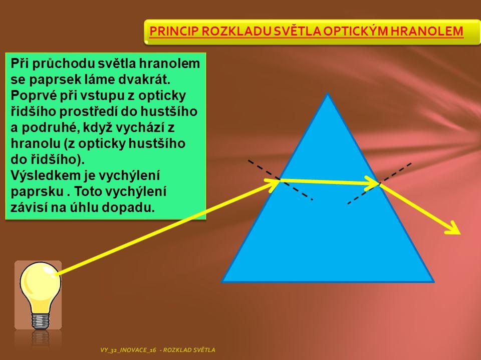 PRINCIP ROZKLADU SVĚTLA OPTICKÝM HRANOLEM
