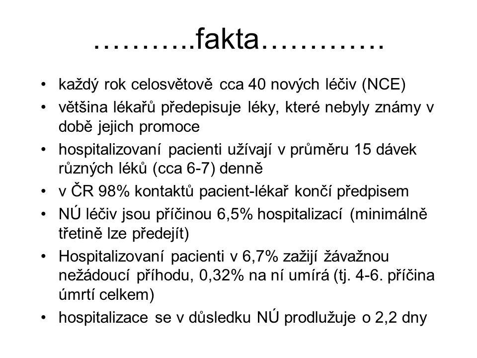 ………..fakta…………. každý rok celosvětově cca 40 nových léčiv (NCE)