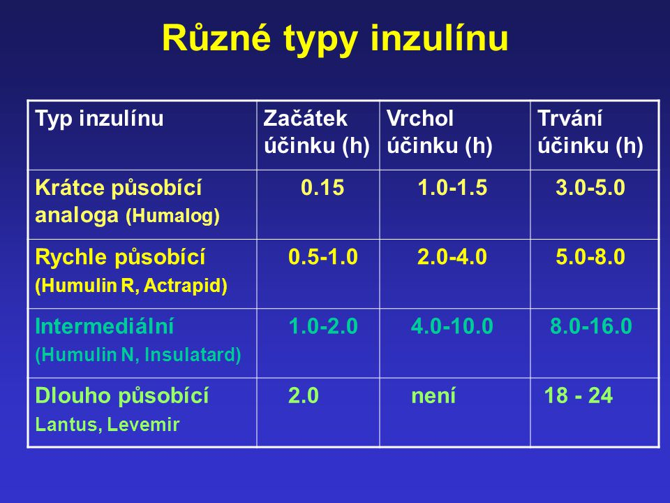 Různé typy inzulínu Typ inzulínu Začátek účinku (h) Vrchol účinku (h)