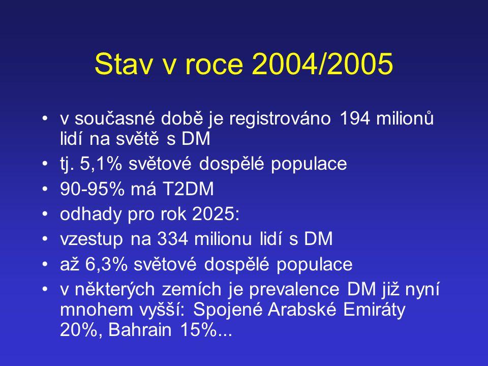 Stav v roce 2004/2005 v současné době je registrováno 194 milionů lidí na světě s DM. tj. 5,1% světové dospělé populace.
