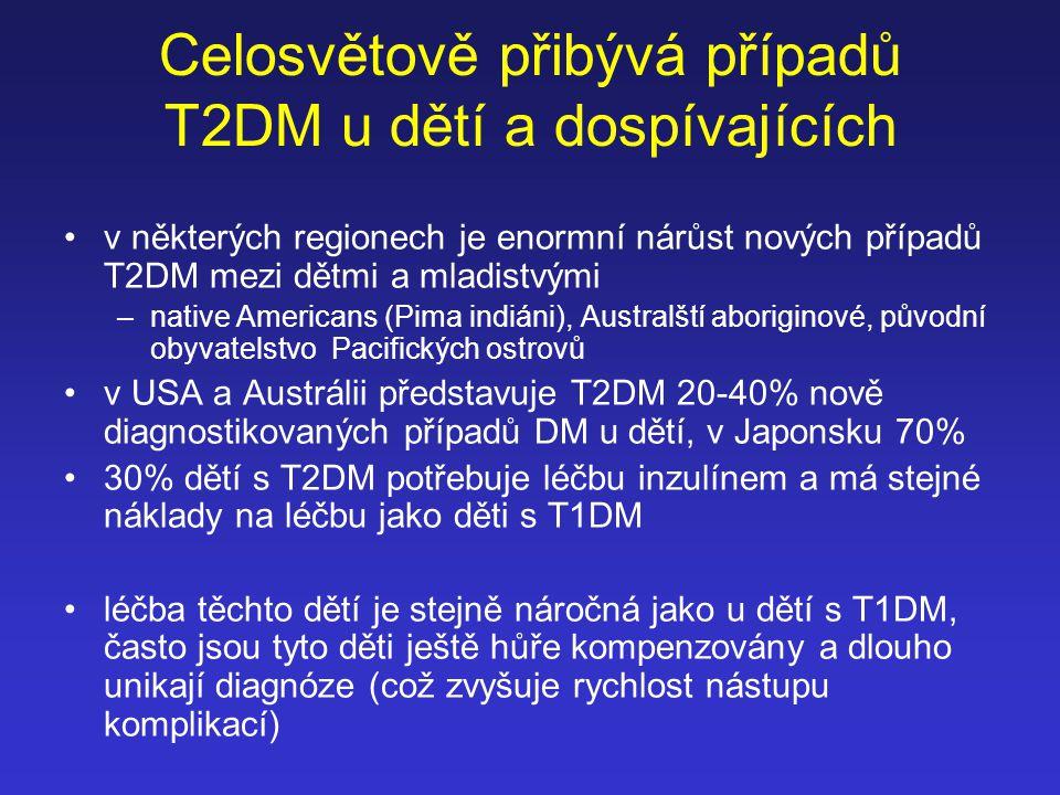 Celosvětově přibývá případů T2DM u dětí a dospívajících