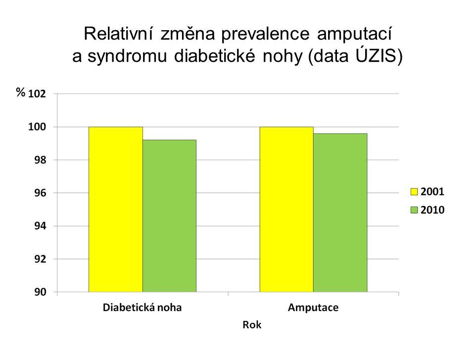 Relativní změna prevalence amputací a syndromu diabetické nohy (data ÚZIS)
