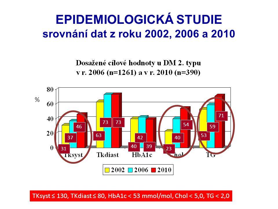EPIDEMIOLOGICKÁ STUDIE srovnání dat z roku 2002, 2006 a 2010