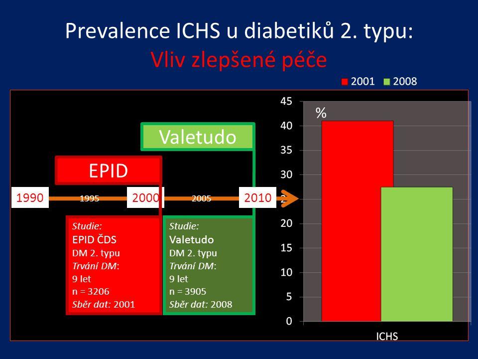Prevalence ICHS u diabetiků 2. typu: Vliv zlepšené péče