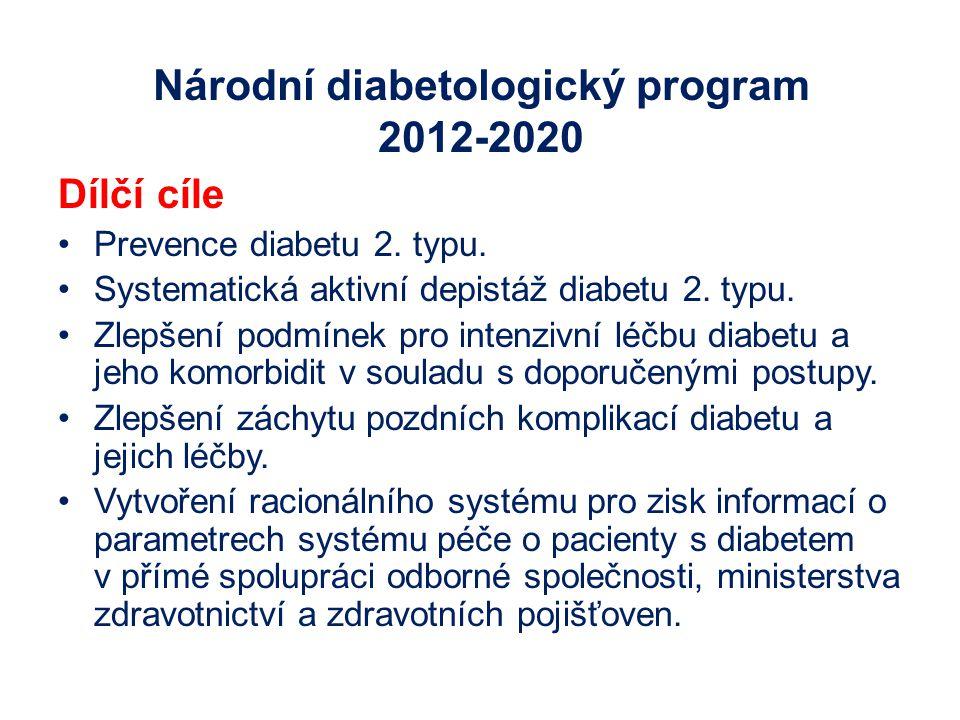 Národní diabetologický program 2012-2020