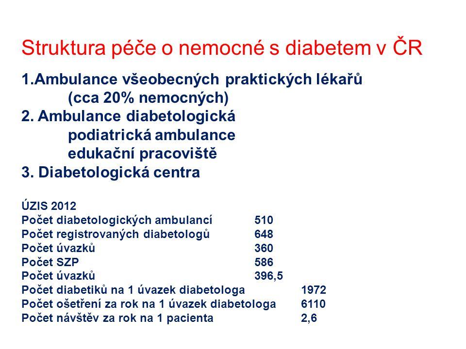 Struktura péče o nemocné s diabetem v ČR