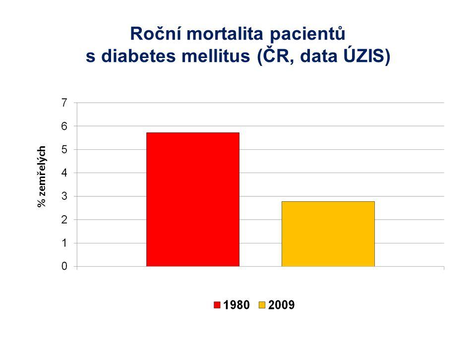Roční mortalita pacientů s diabetes mellitus (ČR, data ÚZIS)