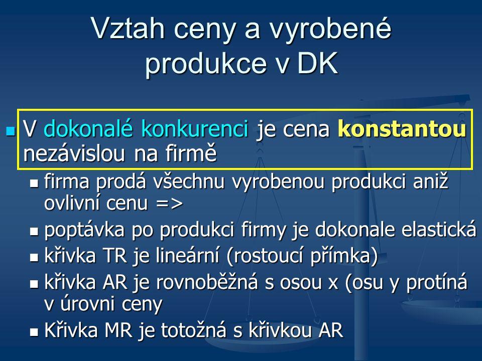 Vztah ceny a vyrobené produkce v DK