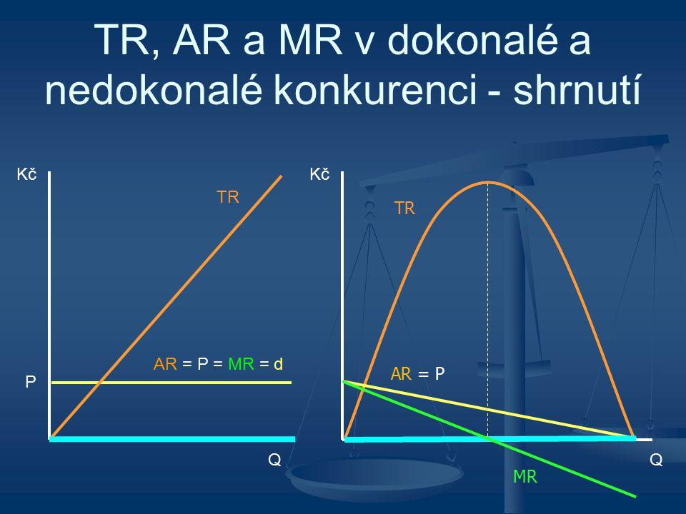TR, AR a MR v dokonalé a nedokonalé konkurenci - shrnutí