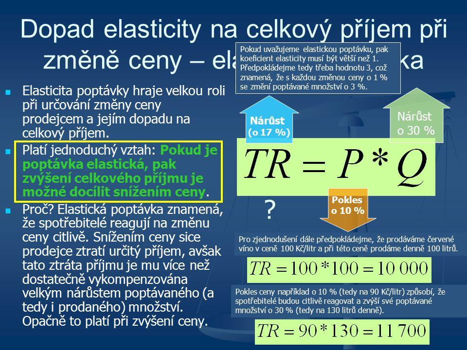 Dopad elasticity na celkový příjem při změně ceny – elastická poptávka