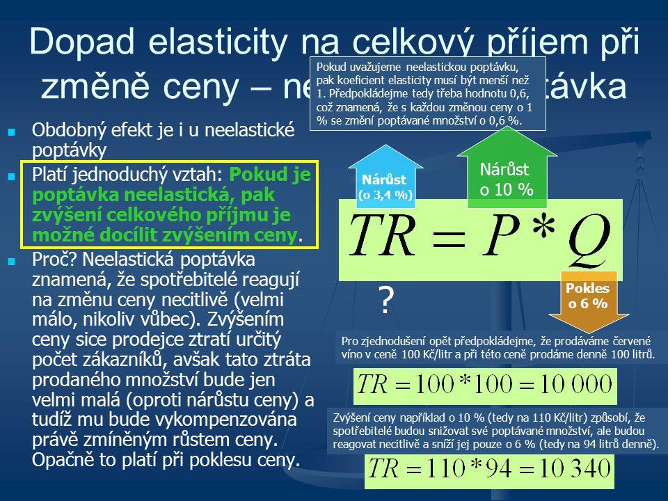 Dopad elasticity na celkový příjem při změně ceny – neelastická poptávka