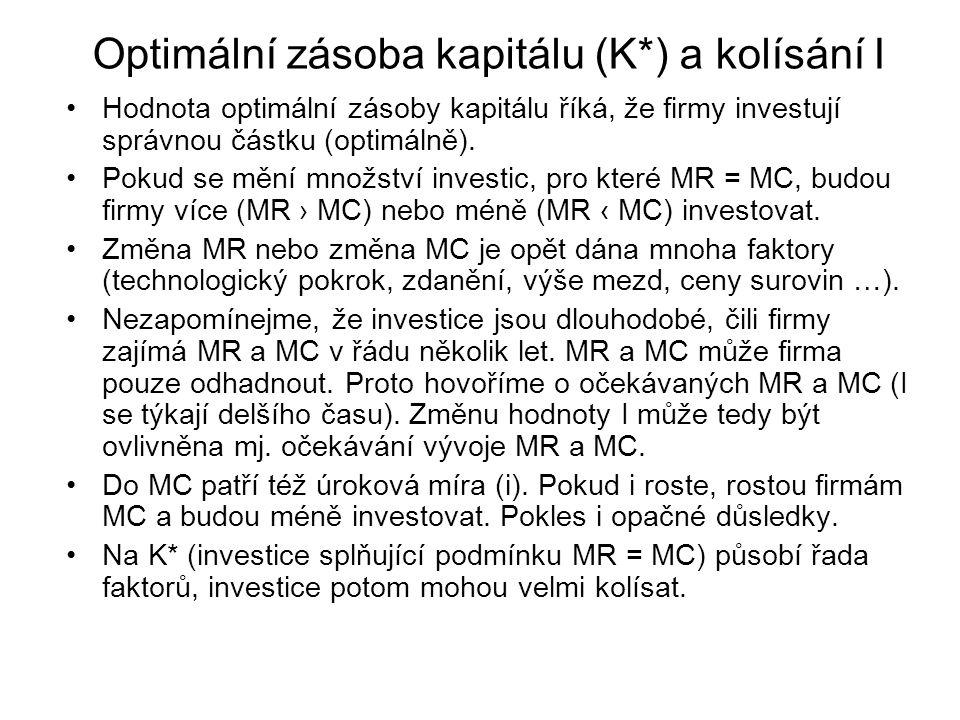Optimální zásoba kapitálu (K*) a kolísání I