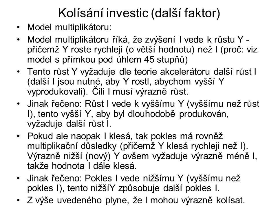 Kolísání investic (další faktor)