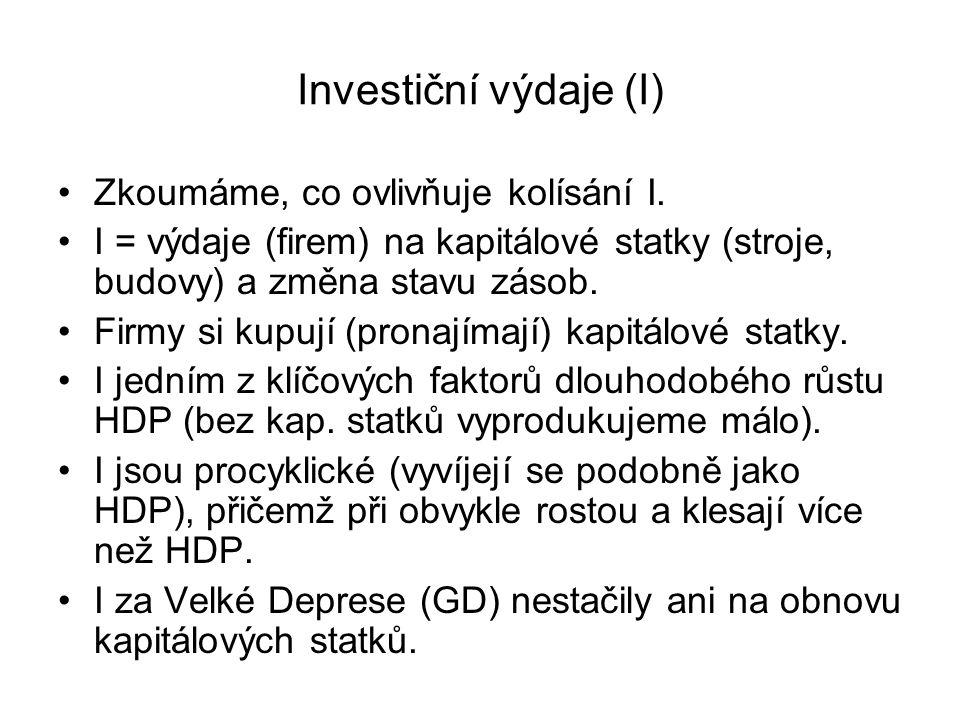 Investiční výdaje (I) Zkoumáme, co ovlivňuje kolísání I.