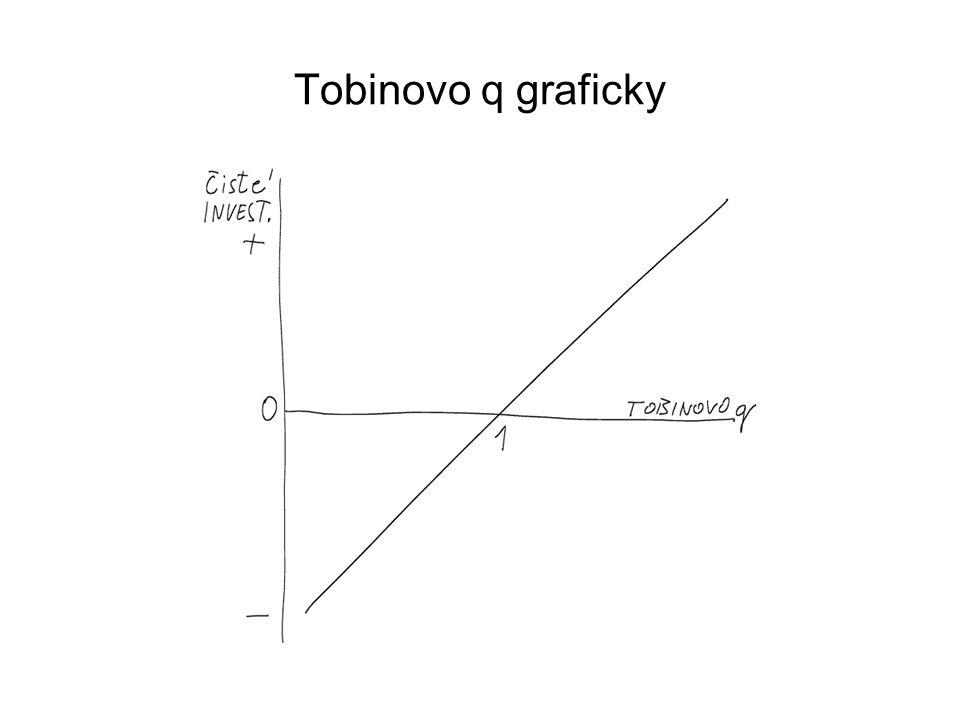 Tobinovo q graficky