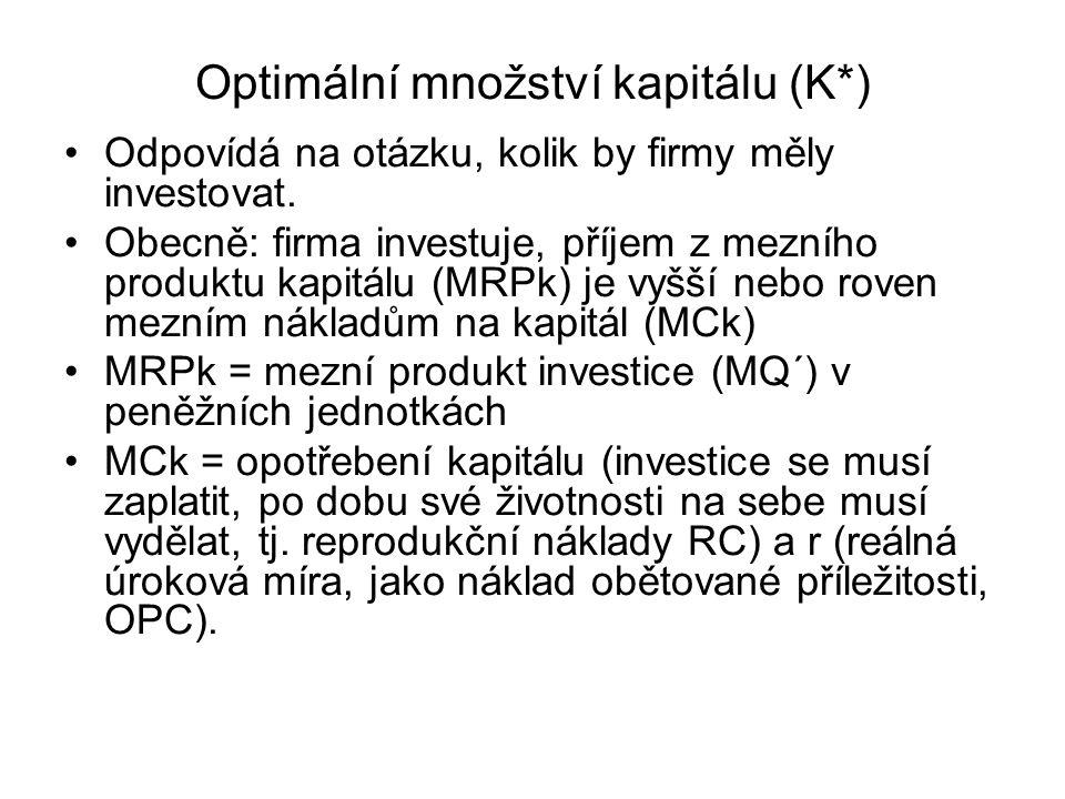 Optimální množství kapitálu (K*)
