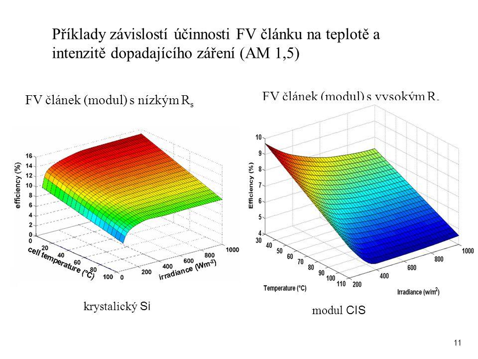 Příklady závislostí účinnosti FV článku na teplotě a intenzitě dopadajícího záření (AM 1,5)