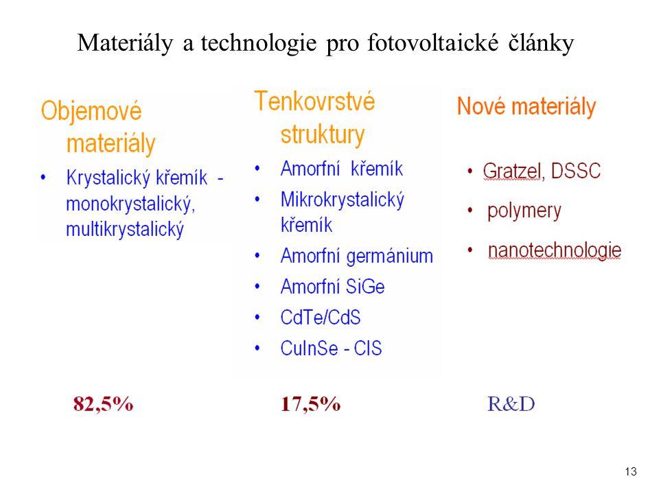 Materiály a technologie pro fotovoltaické články