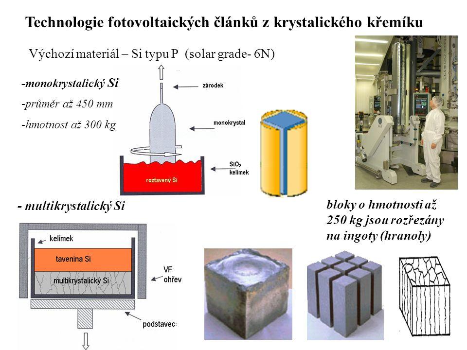 Technologie fotovoltaických článků z krystalického křemíku