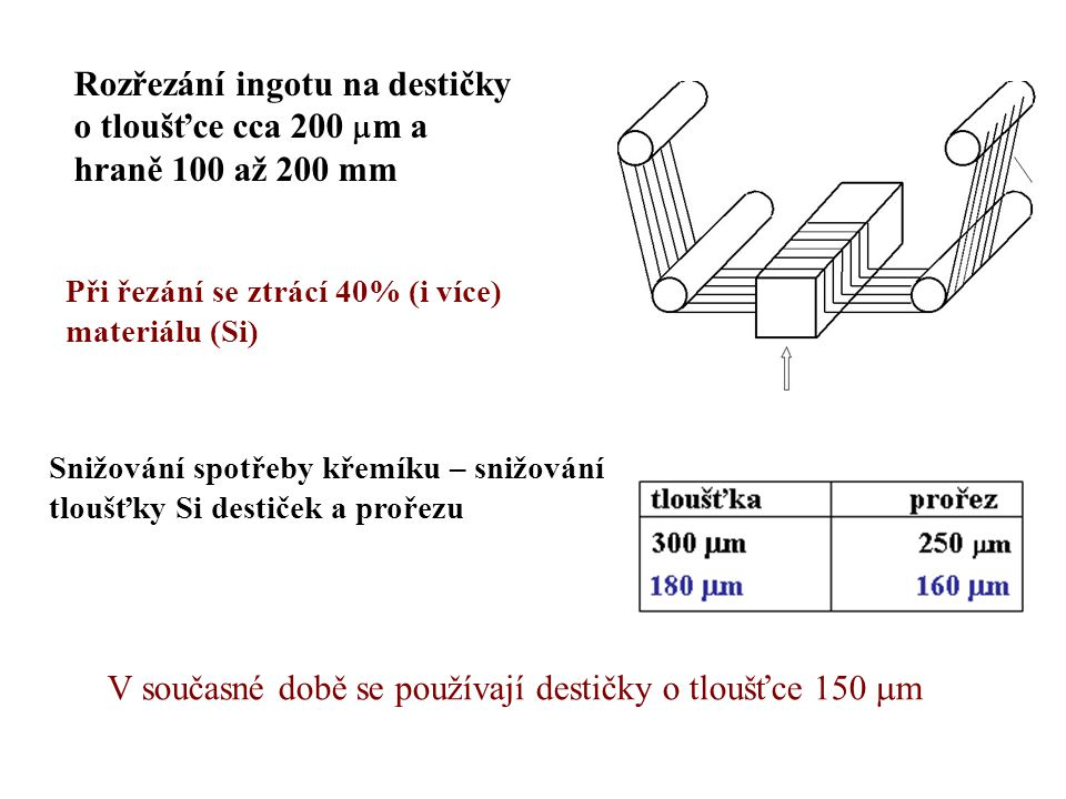 V současné době se používají destičky o tloušťce 150 mm
