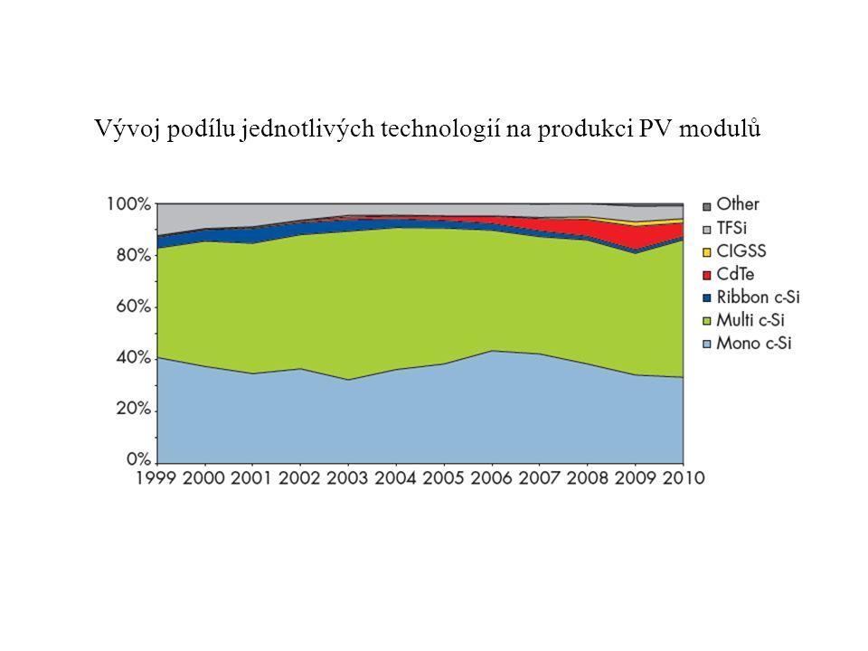 Vývoj podílu jednotlivých technologií na produkci PV modulů