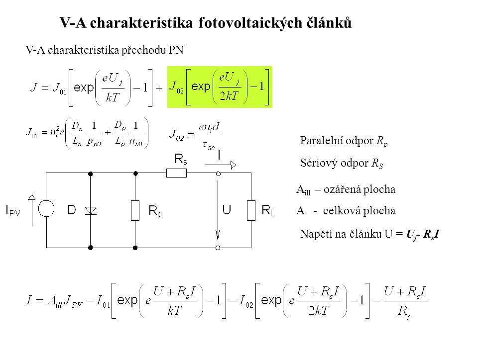 V-A charakteristika fotovoltaických článků