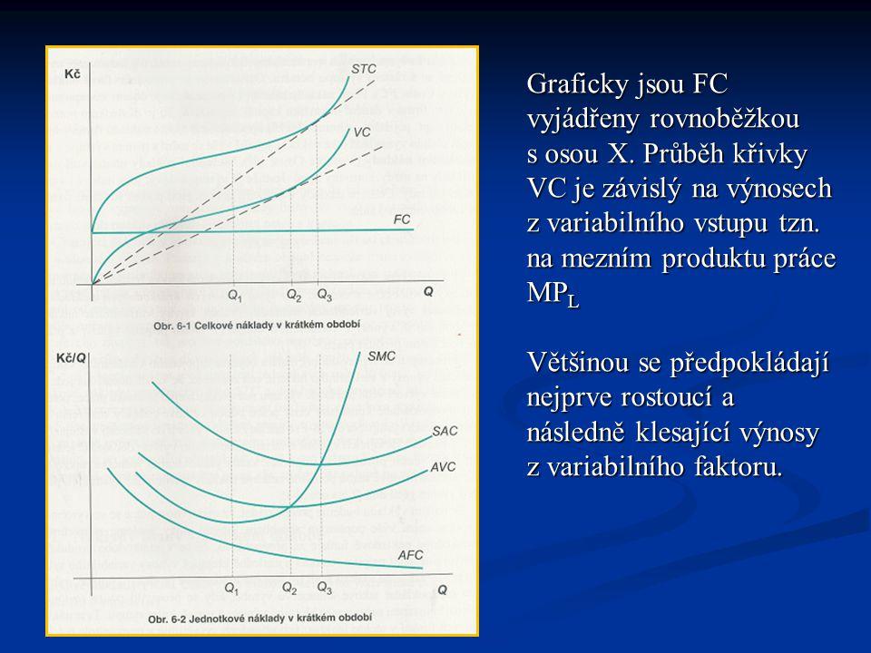 Graficky jsou FC vyjádřeny rovnoběžkou s osou X