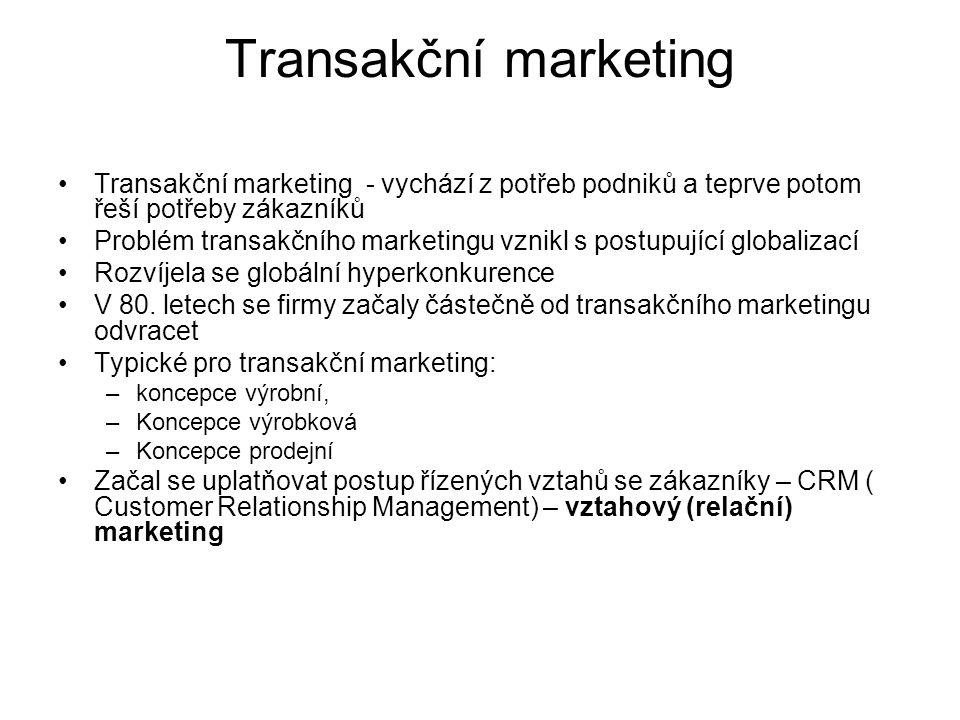 Transakční marketing Transakční marketing - vychází z potřeb podniků a teprve potom řeší potřeby zákazníků.