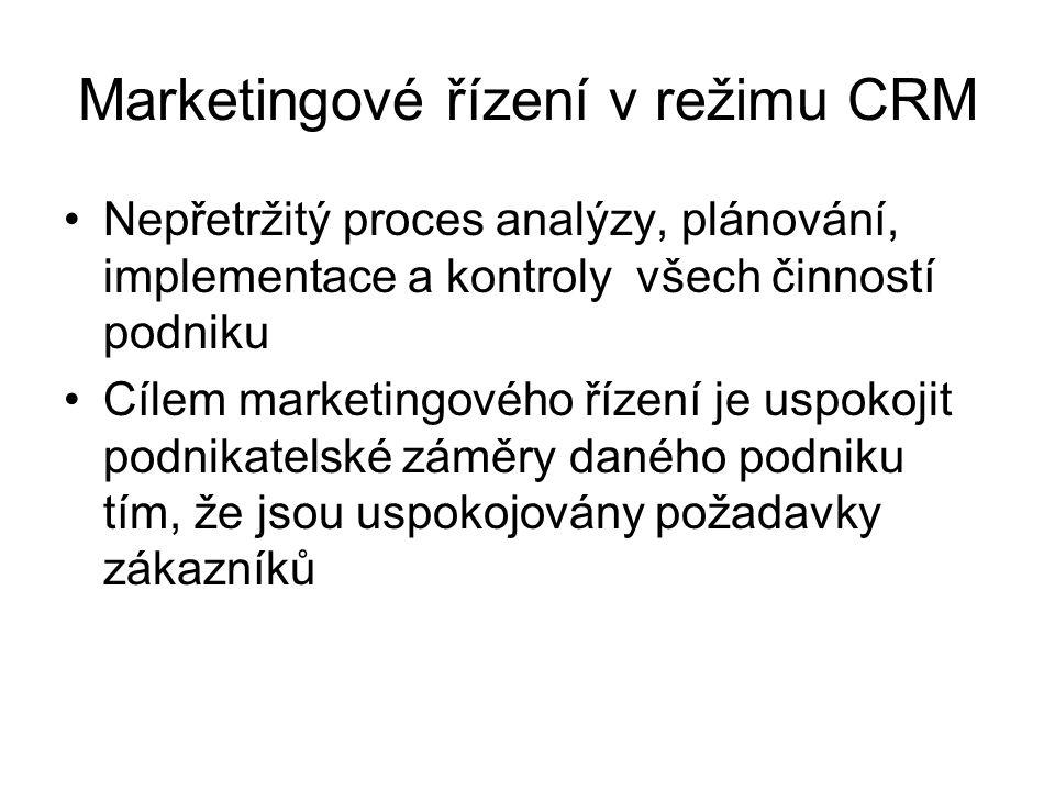 Marketingové řízení v režimu CRM