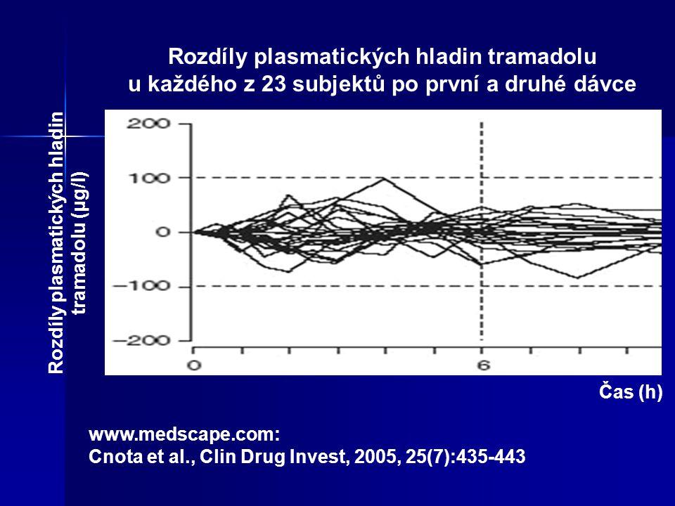 Rozdíly plasmatických hladin tramadolu