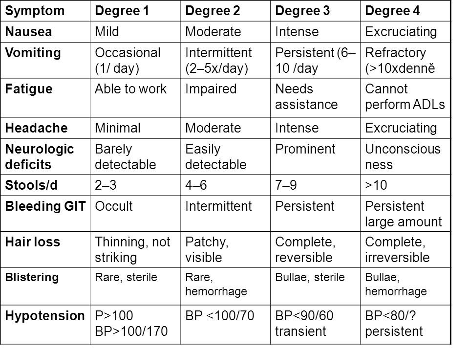 Intermittent (2–5x/day) Persistent (6–10 /day Refractory (>10xdenně