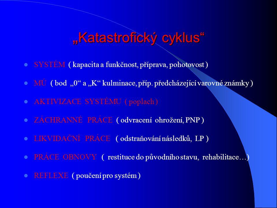 """""""Katastrofický cyklus"""
