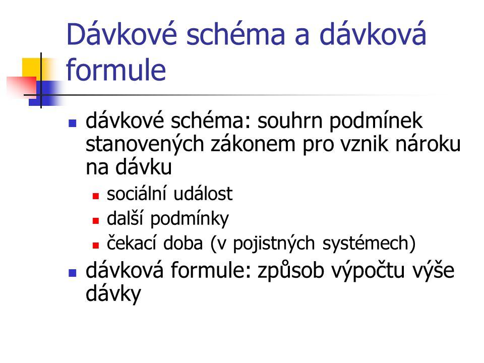 Dávkové schéma a dávková formule