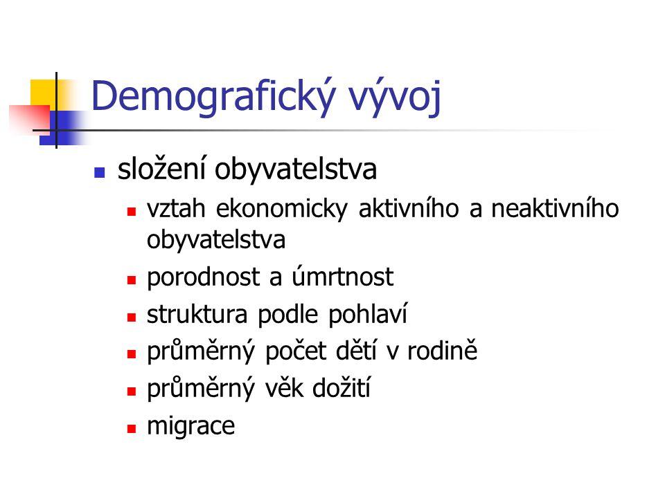 Demografický vývoj složení obyvatelstva