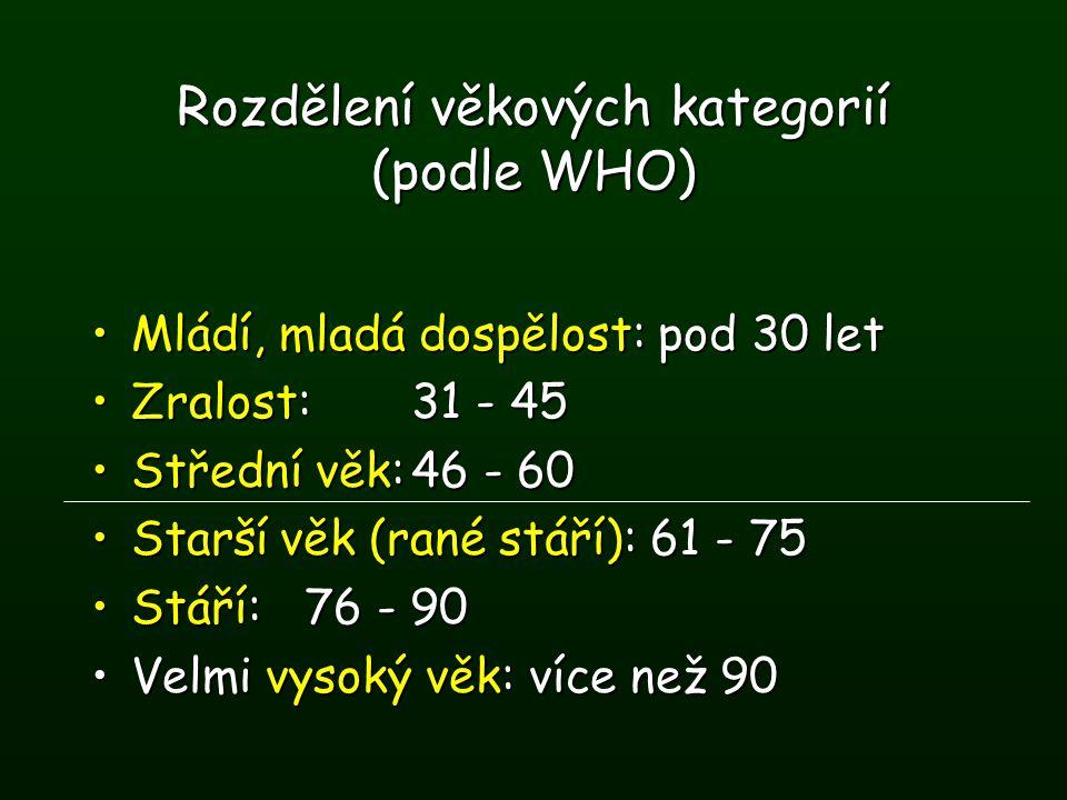 Rozdělení věkových kategorií (podle WHO)