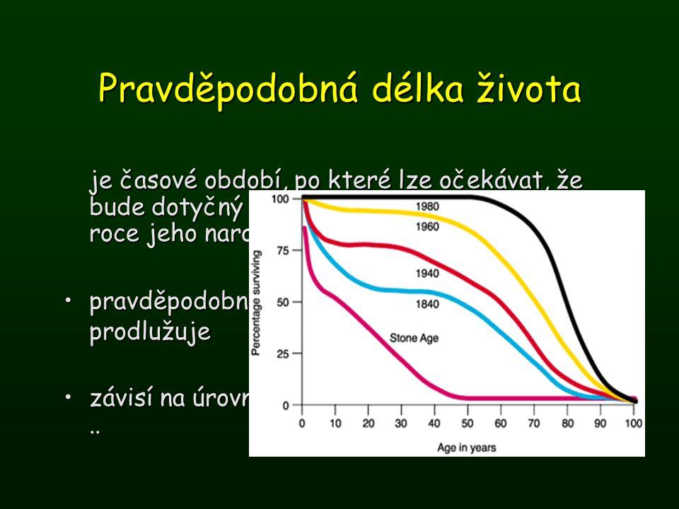 Pravděpodobná délka života