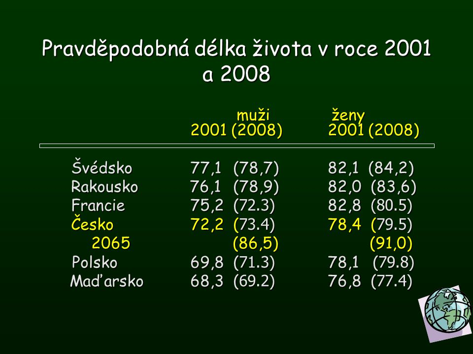 Pravděpodobná délka života v roce 2001 a 2008