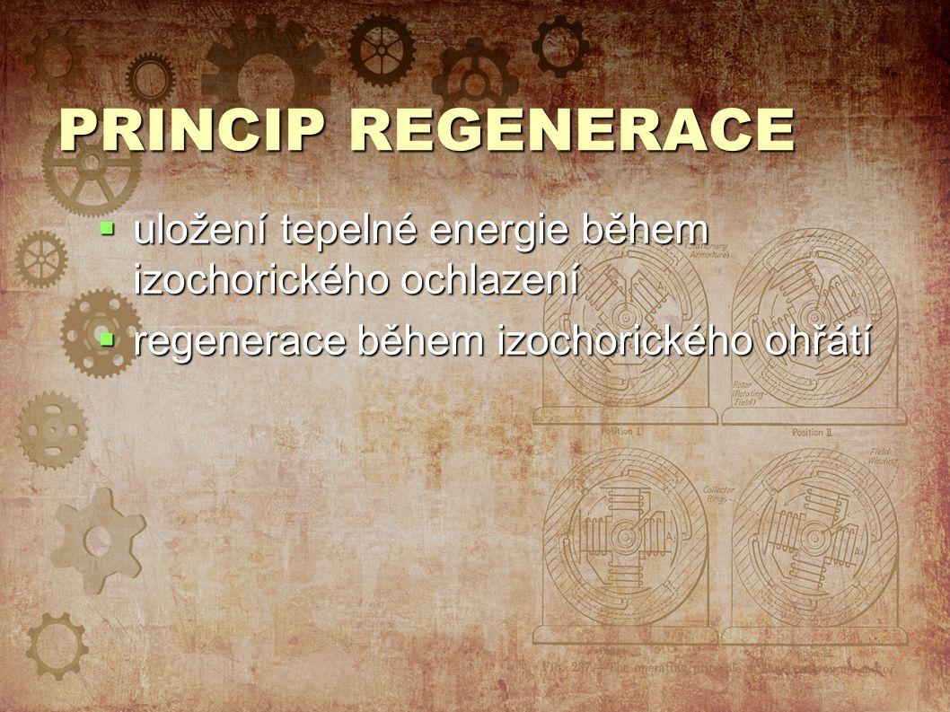 PRINCIP REGENERACE uložení tepelné energie během izochorického ochlazení.