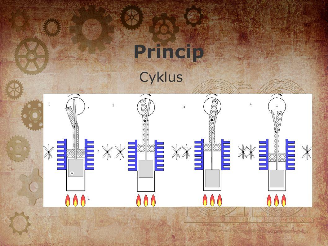 Princip Cyklus