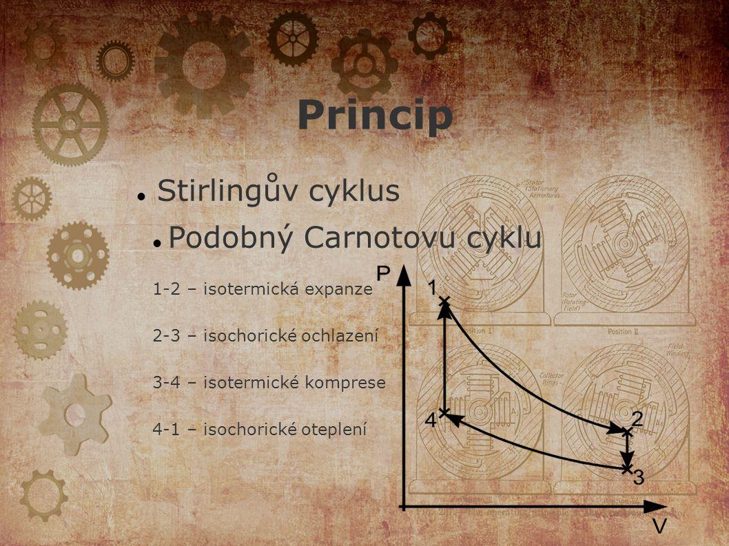 Princip Stirlingův cyklus Podobný Carnotovu cyklu