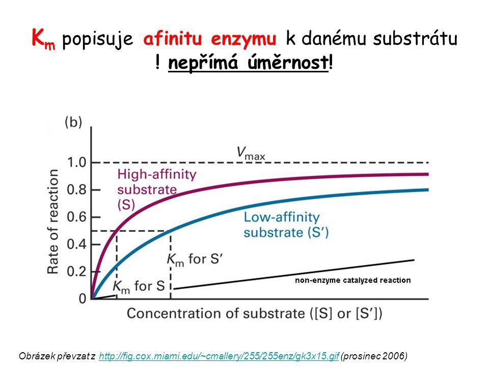 Km popisuje afinitu enzymu k danému substrátu ! nepřímá úměrnost!