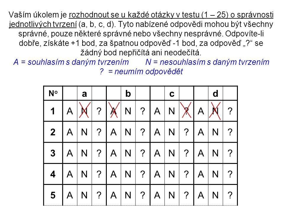 """Vaším úkolem je rozhodnout se u každé otázky v testu (1 – 25) o správnosti jednotlivých tvrzení (a, b, c, d). Tyto nabízené odpovědi mohou být všechny správné, pouze některé správné nebo všechny nesprávné. Odpovíte-li dobře, získáte +1 bod, za špatnou odpověď -1 bod, za odpověď """" se žádný bod nepřičítá ani neodečítá. A = souhlasím s daným tvrzením N = nesouhlasím s daným tvrzením = neumím odpovědět"""