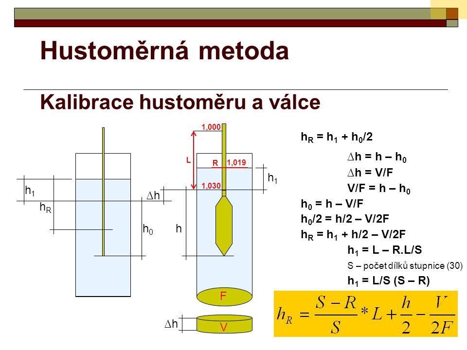 Hustoměrná metoda Kalibrace hustoměru a válce ∆h = h – h0