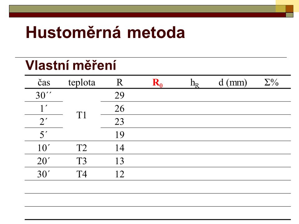 Hustoměrná metoda Vlastní měření čas teplota R R0 hR d (mm) Σ% 30´´ T1