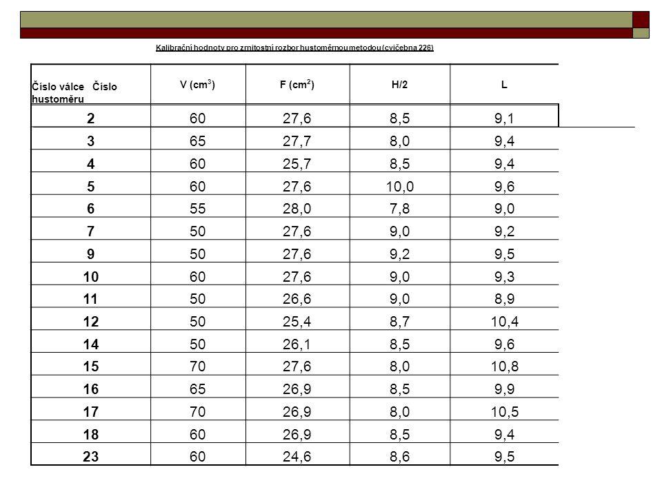 Kalibrační hodnoty pro zrnitostní rozbor hustoměrnou metodou (cvičebna 226)