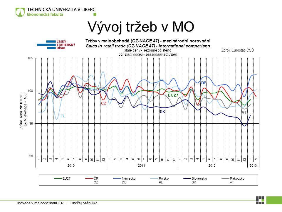 Vývoj tržeb v MO Inovace v maloobchodu ČR | Ondřej Stěhulka