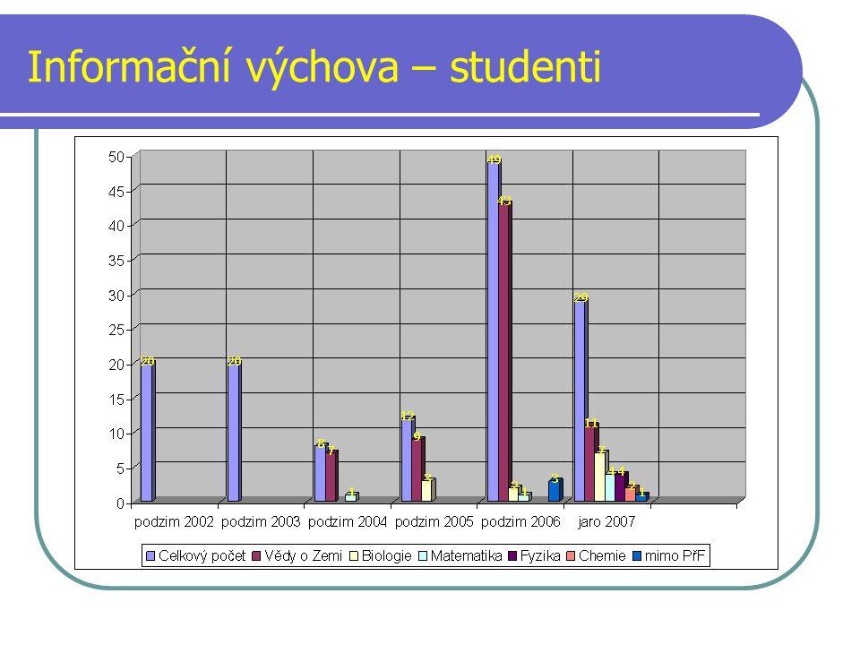 Informační výchova – studenti