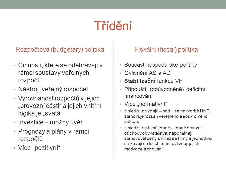 Třídění Rozpočtová (budgetary) politika Fiskální (fiscal) politika