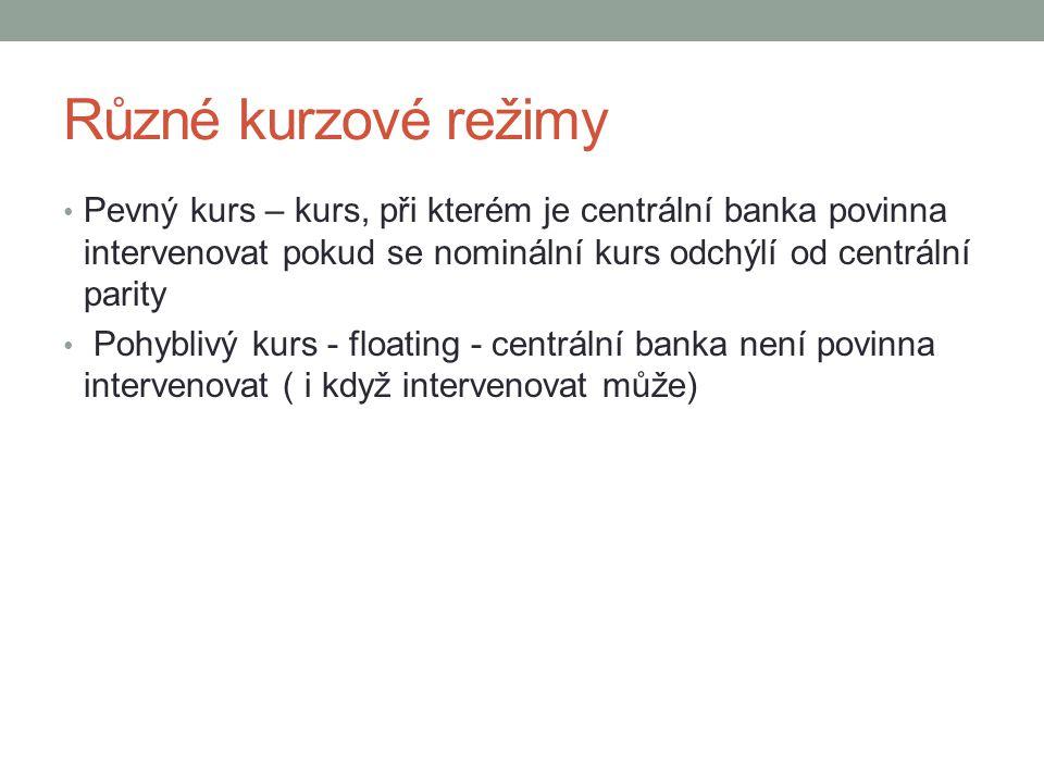 Různé kurzové režimy Pevný kurs – kurs, při kterém je centrální banka povinna intervenovat pokud se nominální kurs odchýlí od centrální parity.